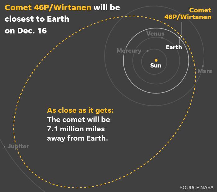 Comet-46P-Wirtanen-path_Online.png